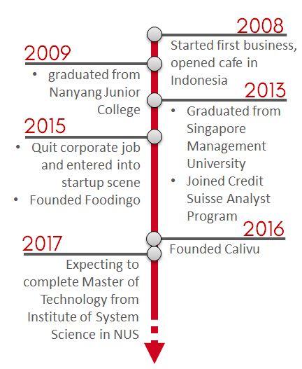 Yosin Timeline